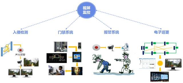 智能安防,智慧安防,安防监控