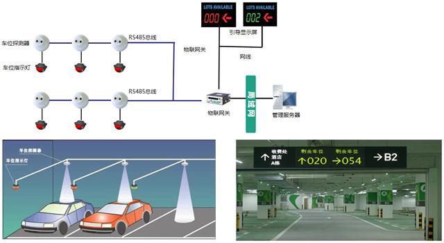 智慧社区,智慧停车,智慧城市