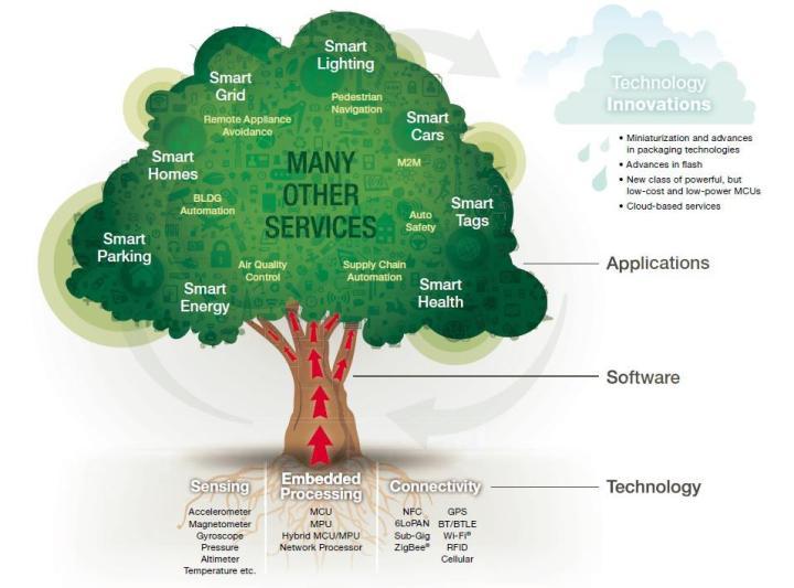 什么是物聯網?物聯網產業鏈體系深度分析