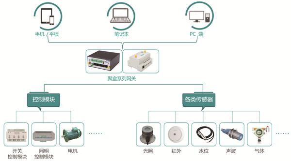 助力傳統控制企業接入物聯網,順舟智能推出云端控制方案